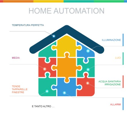 Domotica & Home Automation